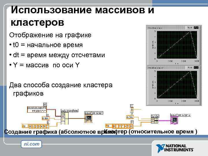 Использование массивов и кластеров Отображение на графике • t 0 = начальное время •