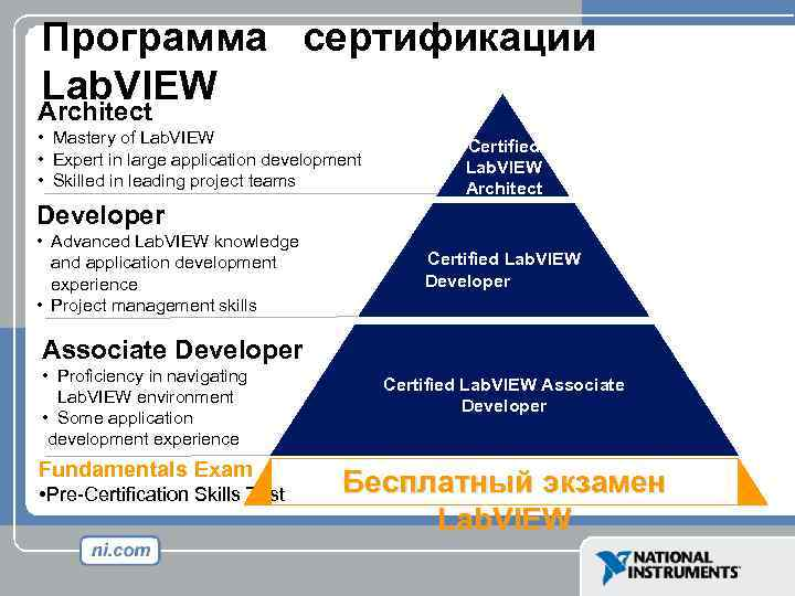 Программа сертификации Lab. VIEW Architect • Mastery of Lab. VIEW • Expert in large