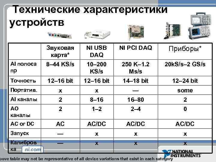 Технические характеристики устройств Звуковая карта* NI USB DAQ NI PCI DAQ Приборы* AI полоса