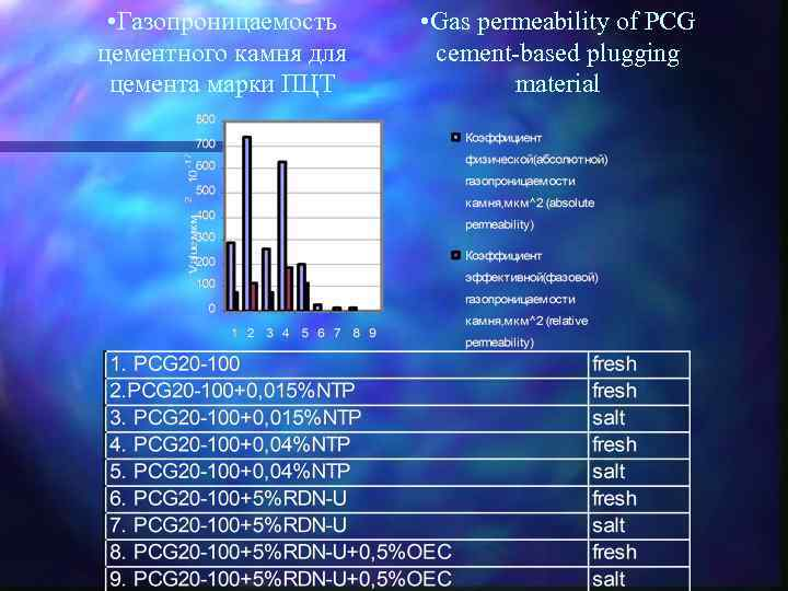 • Газопроницаемость цементного камня для цемента марки ПЦТ • Gas permeability of PCG
