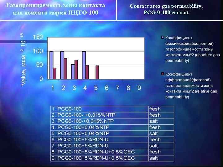 Газопроницаемость зоны контакта для цемента марки ПЦТО-100 Contact area gas permeability, PCG-0 -100 cement