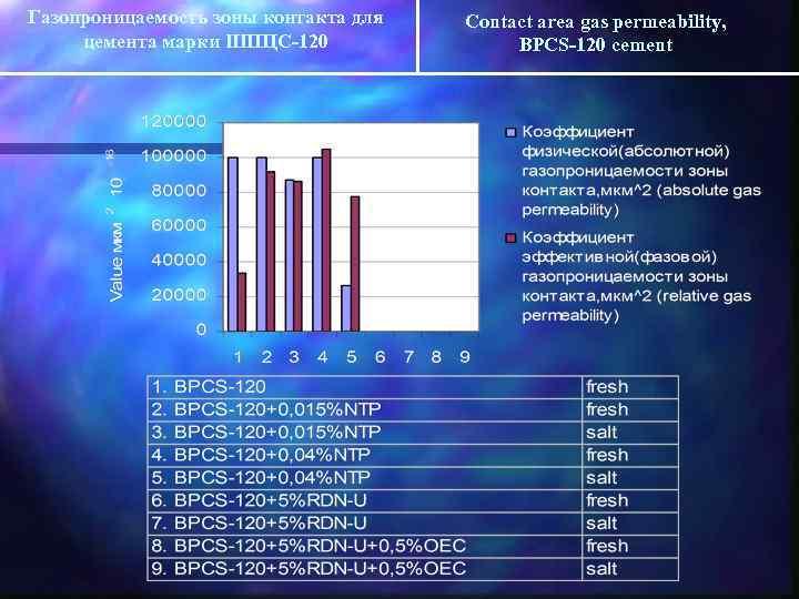 Газопроницаемость зоны контакта для цемента марки ШПЦС-120 Contact area gas permeability, BPCS-120 cement