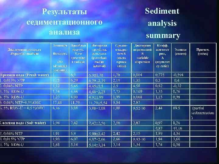 Результаты седиментационного анализа Sediment analysis summary