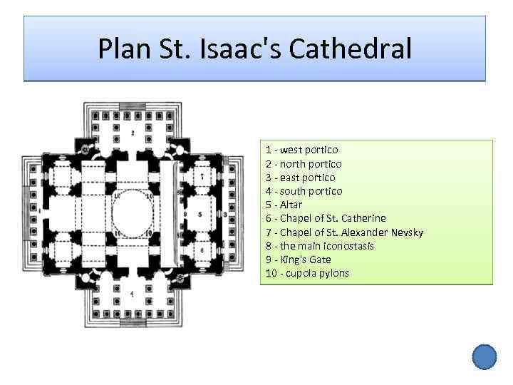 Plan St. Isaac's Cathedral 1 - west portico 2 - north portico 3 -