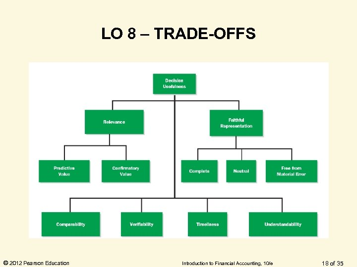 LO 8 – TRADE-OFFS © 2012 Pearson Education Introduction to Financial Accounting, 10/e 18