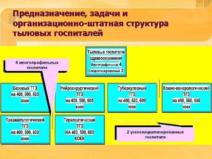 Предназначение, задачи и организационно-штатная структура тыловых госпиталей 4 многопрофильных госпиталя 2 узкоспециализированных госпиталя