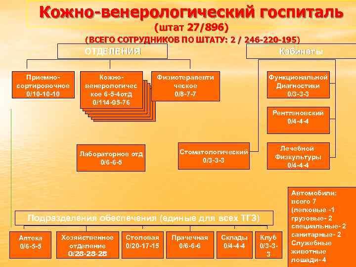 Кожно-венерологический госпиталь (штат 27/896) (ВСЕГО СОТРУДНИКОВ ПО ШТАТУ: 2 / 246 -220 -195) ОТДЕЛЕНИЯ