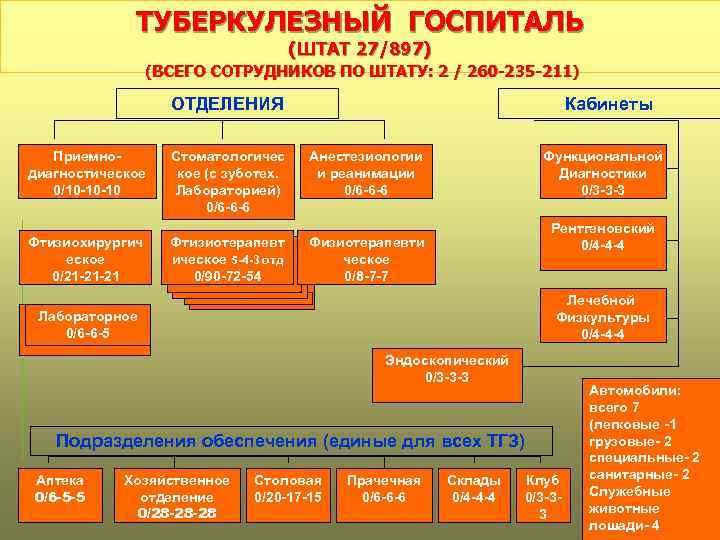 ТУБЕРКУЛЕЗНЫЙ ГОСПИТАЛЬ (ШТАТ 27/897) (ВСЕГО СОТРУДНИКОВ ПО ШТАТУ: 2 / 260 -235 -211) ОТДЕЛЕНИЯ