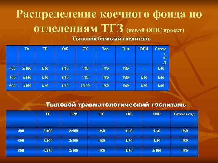 Распределение коечного фонда по отделениям ТГЗ (новой ОШС проект) Тыловой базовый госпиталь ТА ТР
