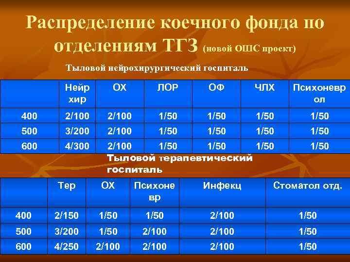Распределение коечного фонда по отделениям ТГЗ (новой ОШС проект) Тыловой нейрохирургический госпиталь Нейр хир