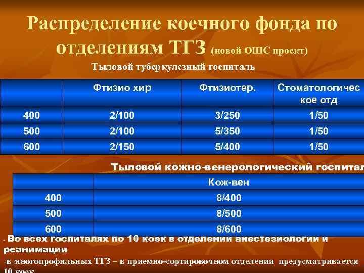 Распределение коечного фонда по отделениям ТГЗ (новой ОШС проект) Тыловой туберкулезный госпиталь Фтизио хир
