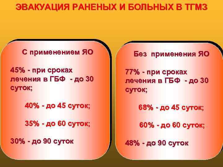 ЭВАКУАЦИЯ РАНЕНЫХ И БОЛЬНЫХ В ТГМЗ С применением ЯО 45% - при сроках лечения