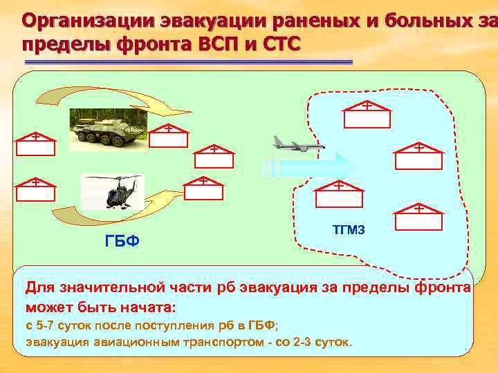 Организации эвакуации раненых и больных за пределы фронта ВСП и СТС ГБФ ТГМЗ Для