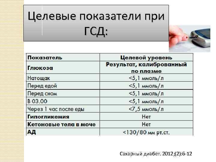 Гестационный сахарный диабет норма сахара в крови