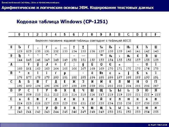 Вычислительные системы, сети и телекоммуникации Арифметические и логические основы ЭВМ. Кодирование текстовых данных Кодовая