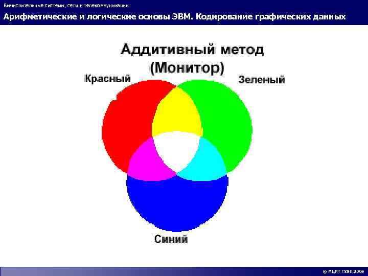 Вычислительные системы, сети и телекоммуникации Арифметические и логические основы ЭВМ. Кодирование графических данных ©