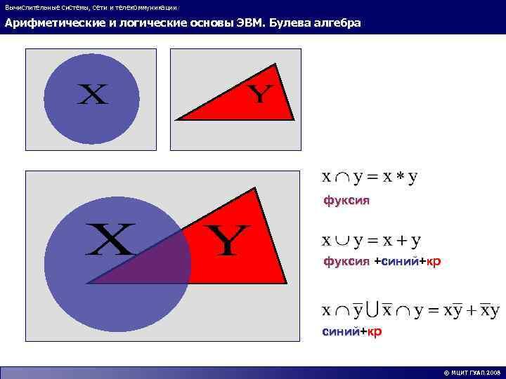 Вычислительные системы, сети и телекоммуникации Арифметические и логические основы ЭВМ. Булева алгебра фуксия +синий+кр
