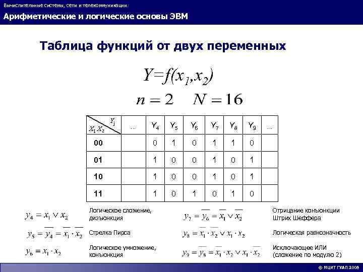 Вычислительные системы, сети и телекоммуникации Арифметические и логические основы ЭВМ Таблица функций от двух