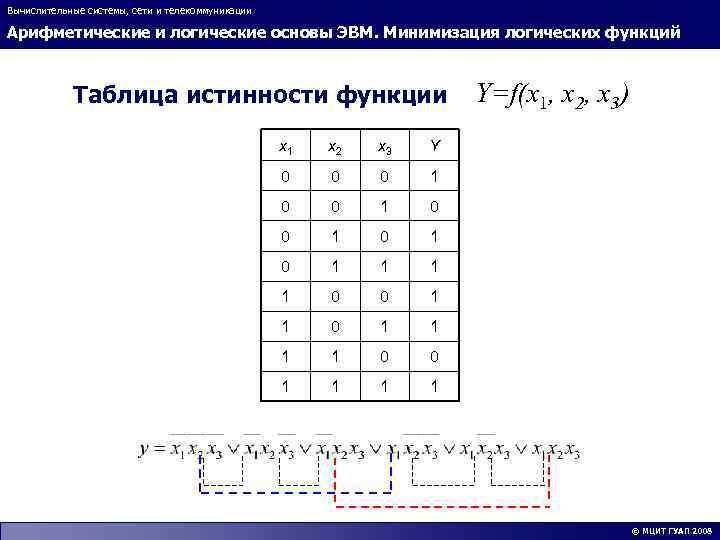 Вычислительные системы, сети и телекоммуникации Арифметические и логические основы ЭВМ. Минимизация логических функций Таблица