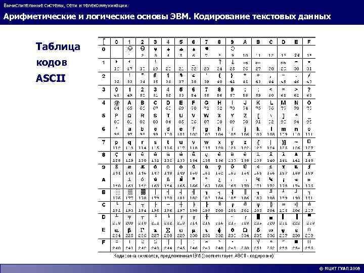 Вычислительные системы, сети и телекоммуникации Арифметические и логические основы ЭВМ. Кодирование текстовых данных Таблица