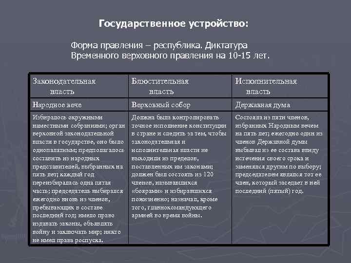 Государственное устройство: Форма правления – республика. Диктатура Временного верховного правления на 10 -15 лет.