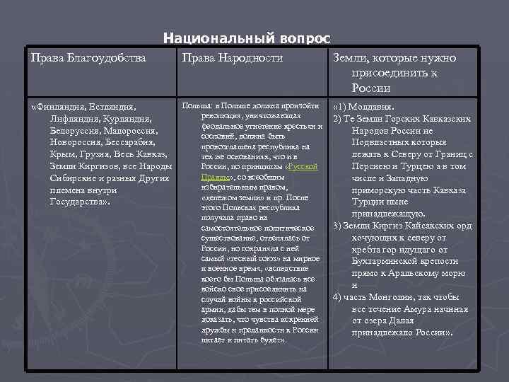 Национальный вопрос Права Благоудобства Права Народности Земли, которые нужно присоединить к России Польша: в