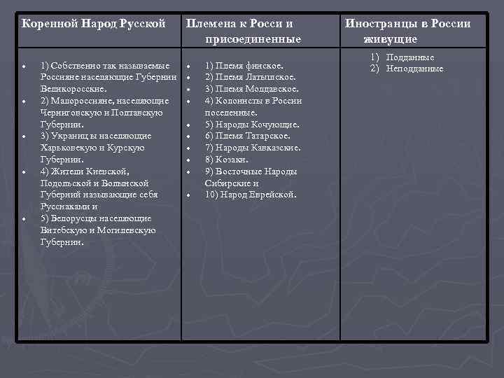 Коренной Народ Русской 1) Собственно так называемые Россияне населяющие Губернии Великоросские. 2) Малороссияне, населяющие