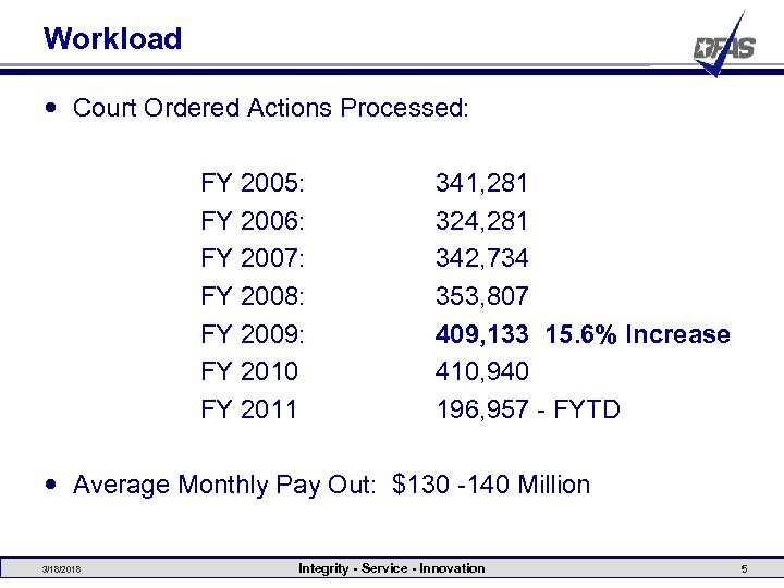 Workload Court Ordered Actions Processed: FY 2005: FY 2006: FY 2007: FY 2008: FY