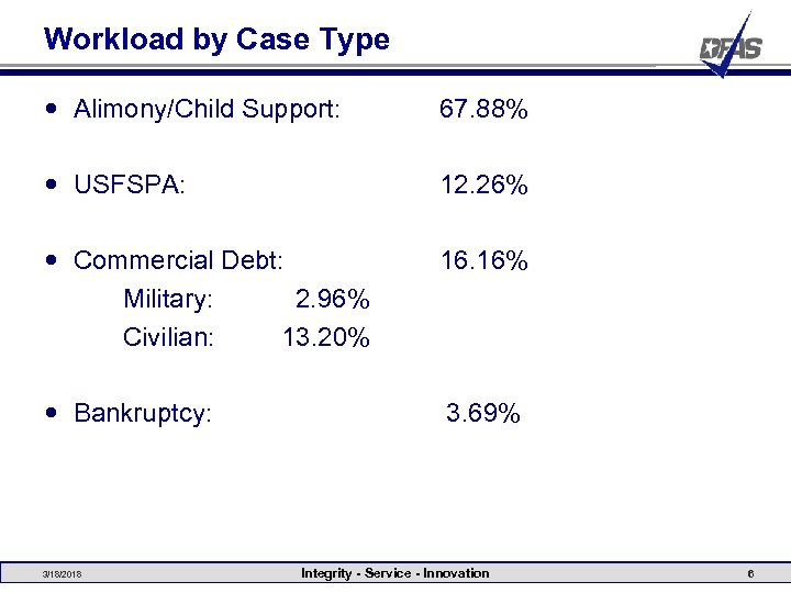 Workload by Case Type Alimony/Child Support: 67. 88% USFSPA: 12. 26% Commercial Debt: Military:
