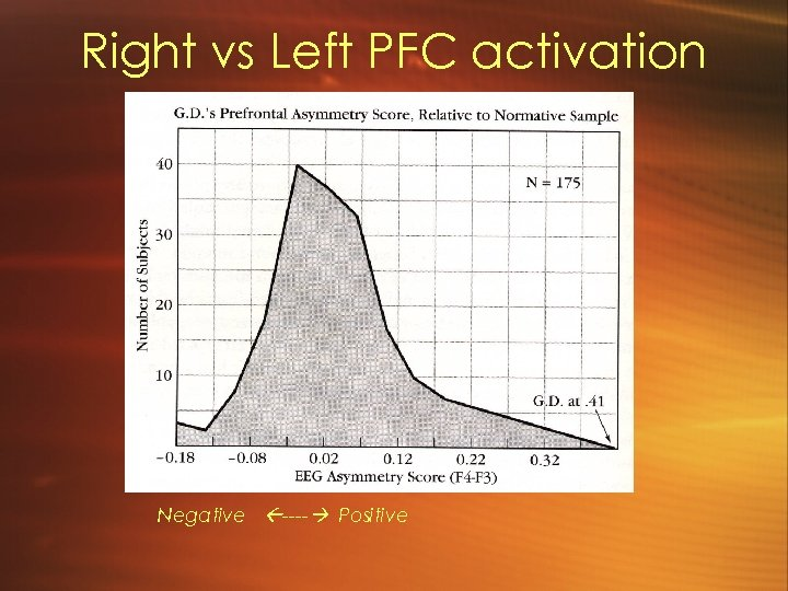 Right vs Left PFC activation Negative ---- Positive