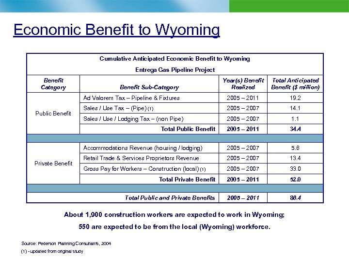 Economic Benefit to Wyoming Cumulative Anticipated Economic Benefit to Wyoming Entrega Gas Pipeline Project