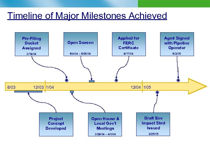 Timeline of Major Milestones Achieved Open Season 3/19/04 8/03 Applied for FERC Certificate Agmt