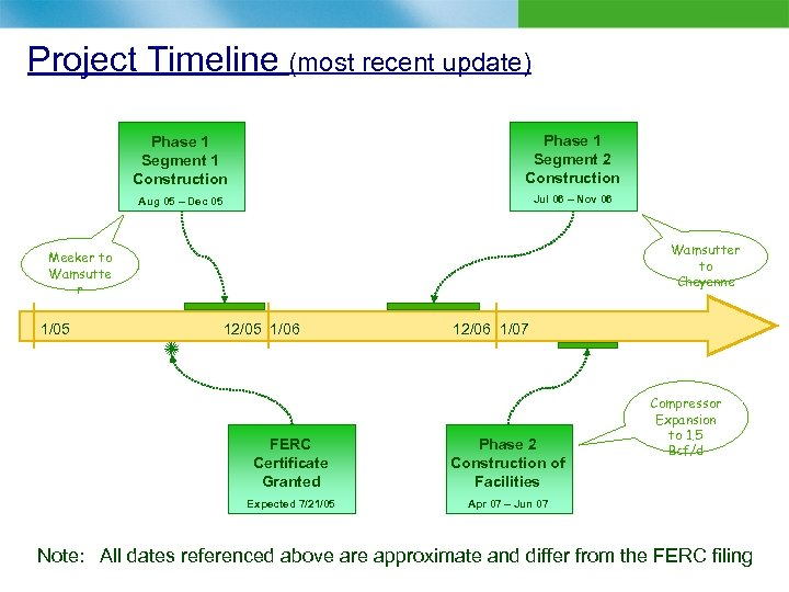 Project Timeline (most recent update) Phase 1 Segment 1 Construction Phase 1 Segment 2