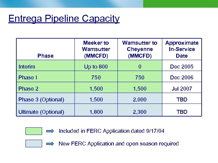 Entrega Pipeline Capacity Meeker to Wamsutter (MMCFD) Wamsutter to Cheyenne (MMCFD) Approximate In-Service Date
