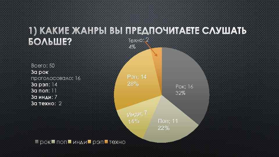 1) КАКИЕ ЖАНРЫ ВЫ ПРЕДПОЧИТАЕТЕ СЛУШАТЬ Техно; 2 БОЛЬШЕ? 4% Всего: 50 За рок