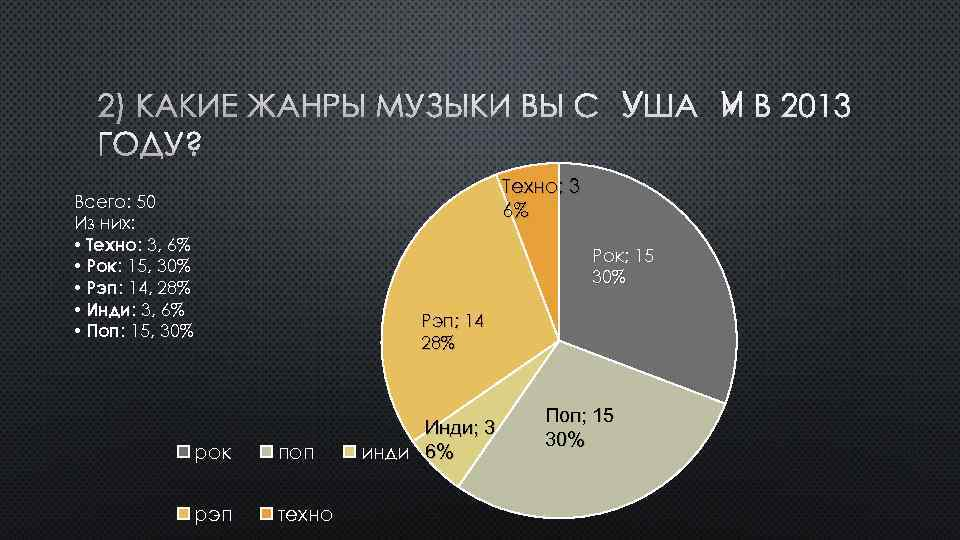 2) КАКИЕ ЖАНРЫ МУЗЫКИ ВЫ СЛУШАЛИ В 2013 ГОДУ? Техно; 3 6% Всего: 50