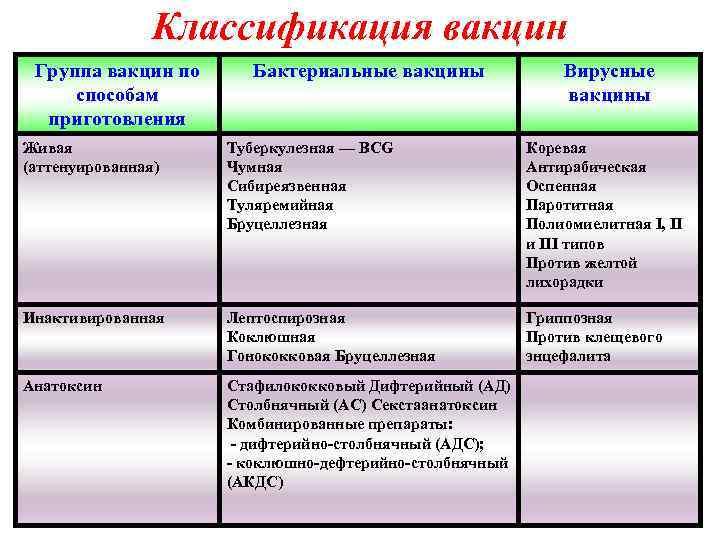 Классификация вакцин Группа вакцин по способам приготовления Бактериальные вакцины Вирусные вакцины Живая (аттенуированная) Туберкулезная