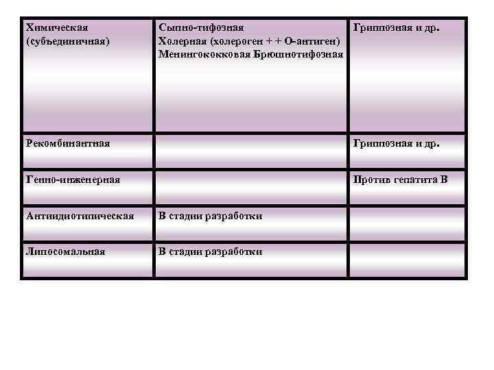 Химическая (субъединичная) Сыпно-тифозная Гриппозная и др. Холерная (холероген + + О-антиген) Менингококковая Брюшнотифозная Рекомбинантная