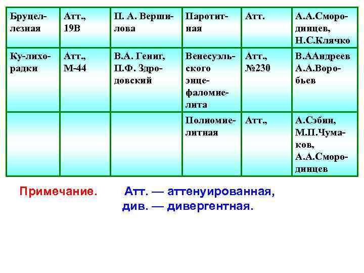 Бруцеллезная Атт. , 19 В П. А. Вершилова Паротитная Ку-лихорадки Атт. , М-44 В.