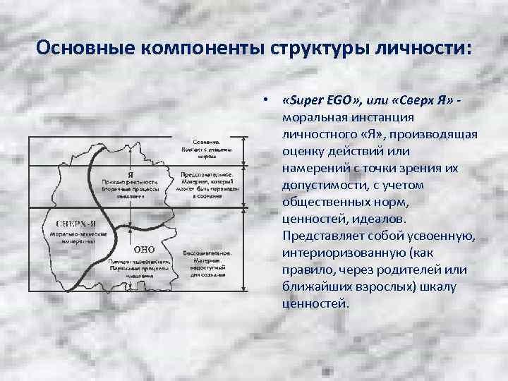 Основные компоненты структуры личности: • «Super EGO» , или «Сверх Я» моральная инстанция личностного