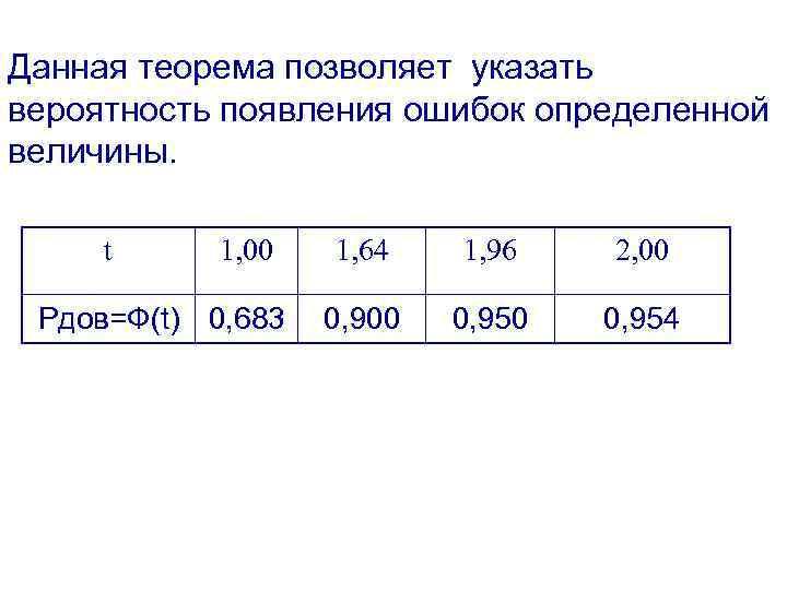 Данная теорема позволяет указать вероятность появления ошибок определенной величины. t 1, 00 Рдов=Ф(t) 0,