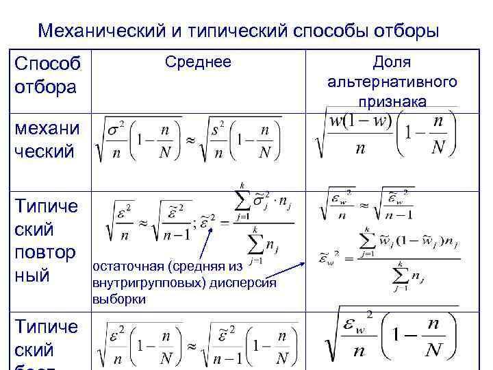 Механический и типический способы отборы Способ отбора Среднее механи ческий Типиче ский повтор ный