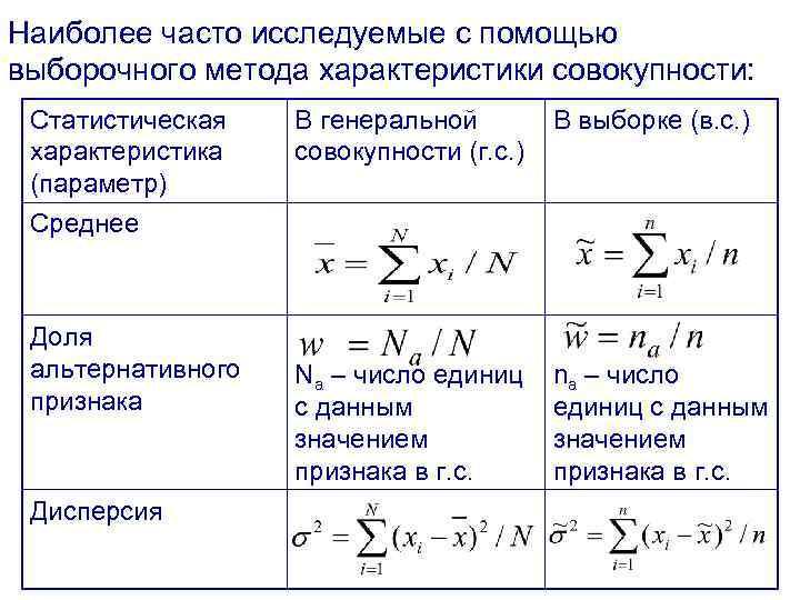 Наиболее часто исследуемые с помощью выборочного метода характеристики совокупности: Статистическая характеристика (параметр) Среднее Доля