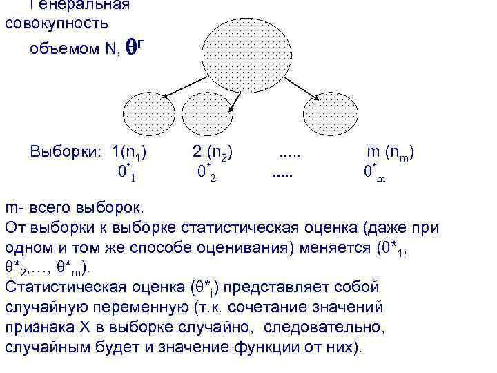 Генеральная совокупность объемом N, г Выборки: 1(n 1) *1 2 (n 2) *2 .