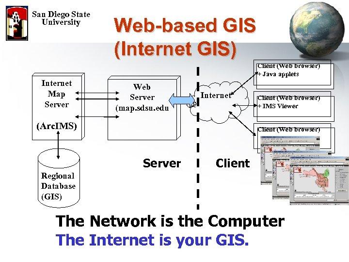 San Diego State University Web-based GIS (Internet GIS) Client (Web browser) + Java applets