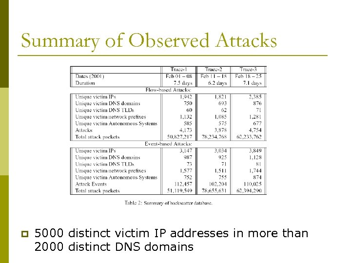 Summary of Observed Attacks p 5000 distinct victim IP addresses in more than 2000