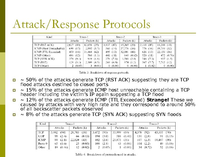 Attack/Response Protocols p p ~ 50% of the attacks generate TCP (RST ACK) suggesting