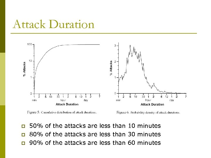 Attack Duration p p p 50% of the attacks are less than 10 minutes