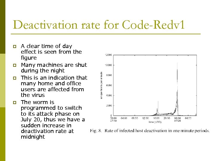Deactivation rate for Code-Redv 1 p p A clear time of day effect is