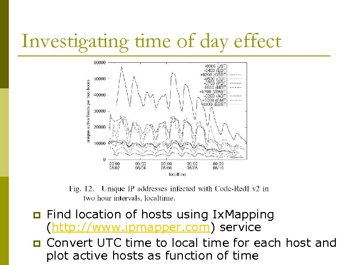 Investigating time of day effect p p Find location of hosts using Ix. Mapping